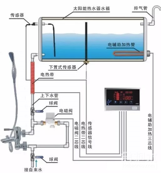 家用太阳能热水器安装图简解以及安装过程