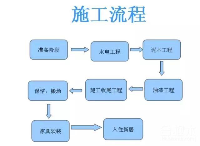装修公司施工流程