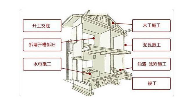 合抱木装修学堂-旧房改造,拆改方案需要包括的内容